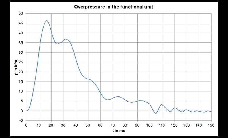 Overpressure curve in the switchgear