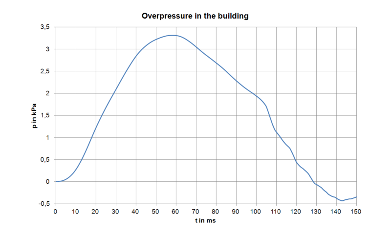 Overpressure curve in the building