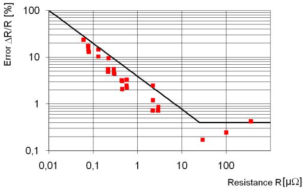 Relative measurement error of the microohmmeter LoRe