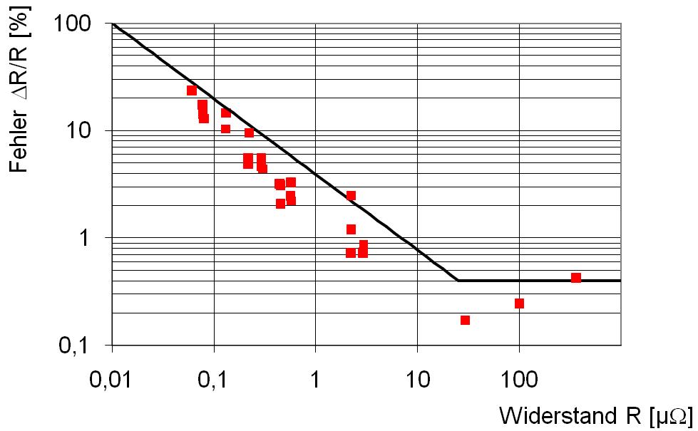 Relativer Messfehler des Mikroohmmeters LoRe